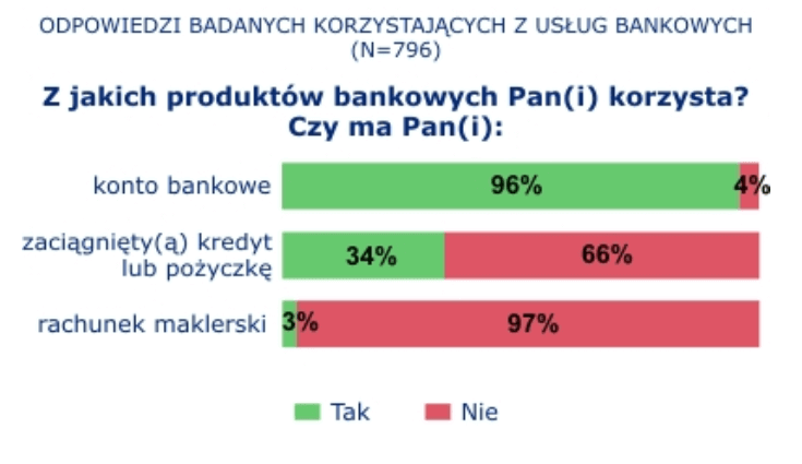 ile mozna wplacic do banku bez kontroli us - wykres uslugi bankowe