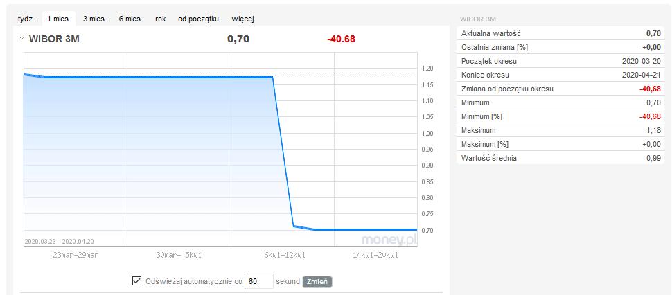 jak obnizka stop procentowych  nbp wplynie na koszt kredytow hipotecznych - wykres wibor 3m