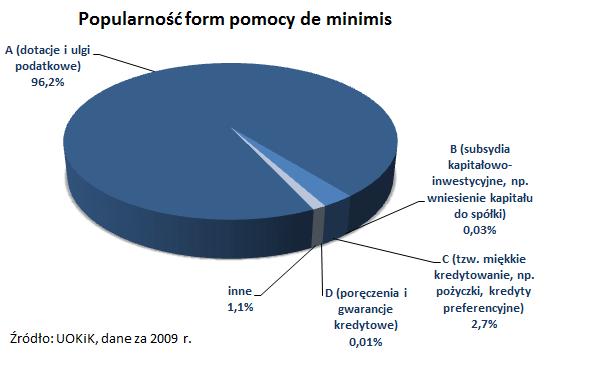 kredyt preferencyjny dla  rolnika na zakup ziemi co trzeba wiedziec - wykres pomoc de minimis