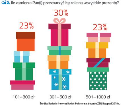 Kredyt na swięta - wykres koszt prezentów