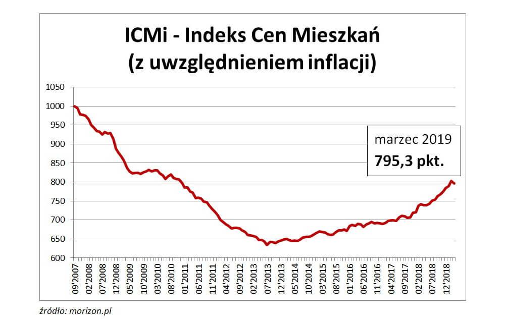 Operat szacunkowy indeks cen mieszkań z uwzględnieniem inflacji