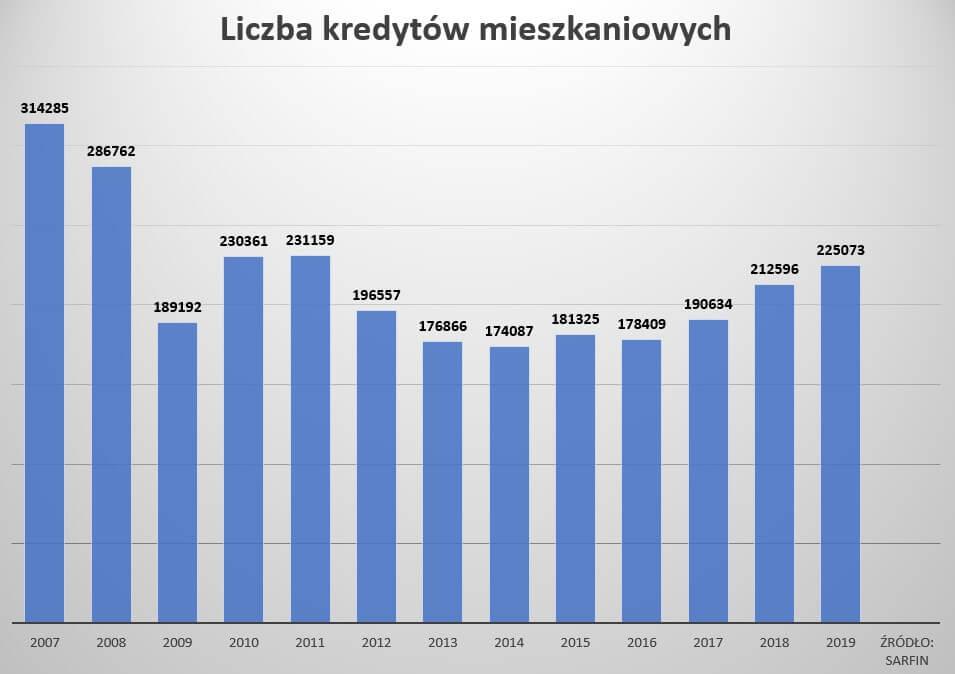 ulga meldunkowa - wykres kredyty mieszkaniowe