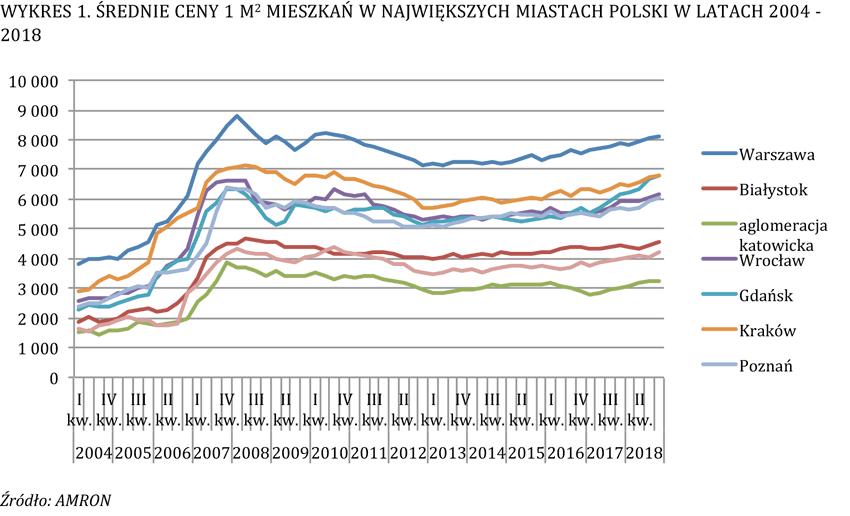 ulga meldunkowa wykres rynek nieruchomości