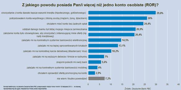 Wspólne konto bankowe wykres wiele konto
