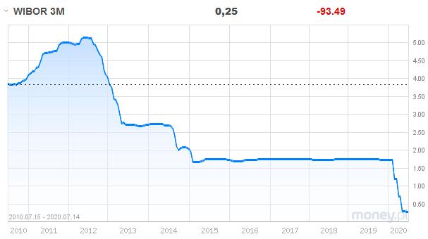 zwiększenie kosztu kredytu hipotecznego co robić - wykres wibor 3m