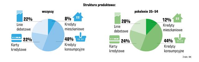 Wykres struktury produktowej - kredyt konsumpcyjny