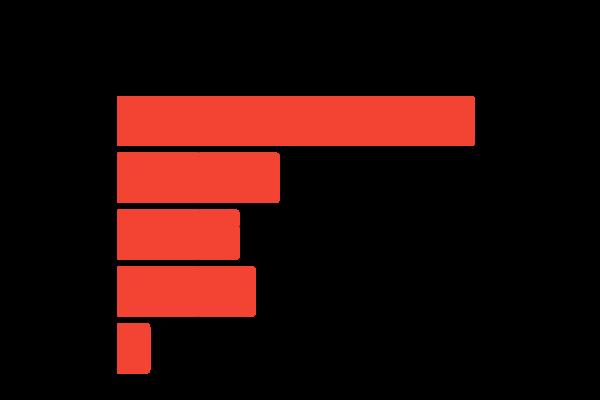Wykres ilości spłacanych zobowiązań - pożyczki konsolidacyjne bez zdolności