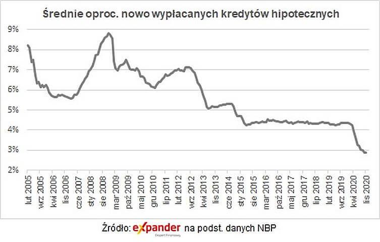 Kredyt refinansowy średnia oprocentowanie - wykres