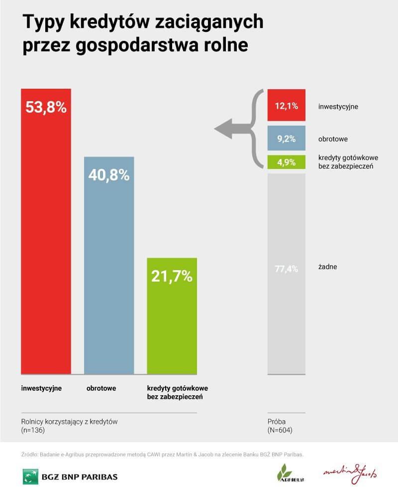 kredyty dla rolnikow - najpopularniejsze typy kredytow