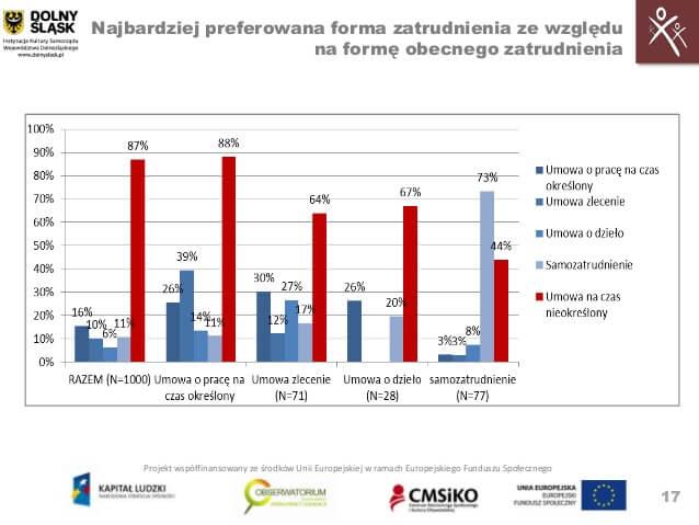 Promesa zatrudnienia - wykres formy zatrudnienia