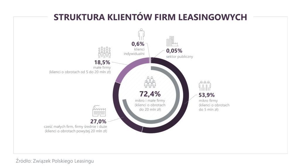 pożyczka leasingowa - wykres struktura klientów