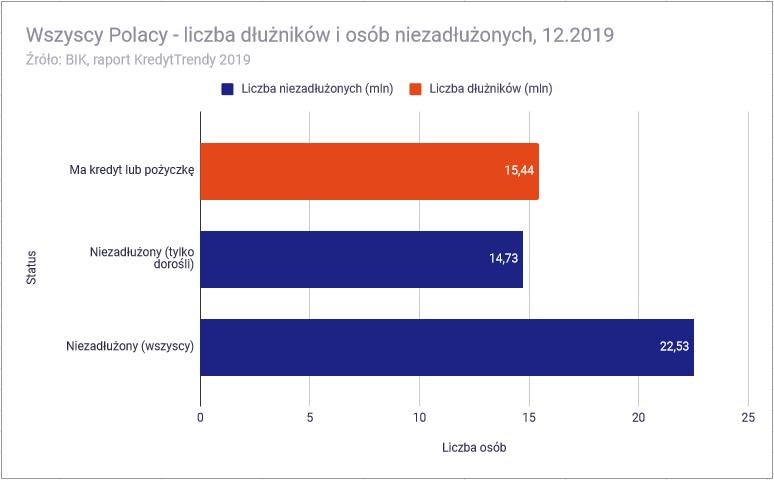 Kredyt konsumencki - wykres zadłużeni polacy