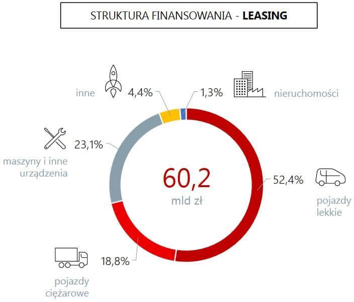 leasing konsumencki - wykres przedmioty leasingu