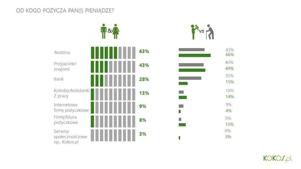 Podatek od pożyczki - wykres pożyczkodawców