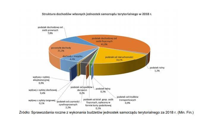 Podatek od pożyczki - wykres wpływów z PCC
