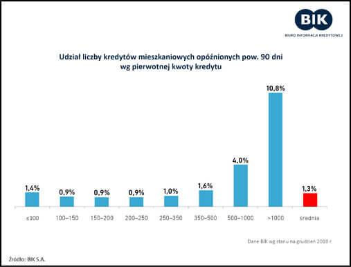 umorzenie kredytu - wykres