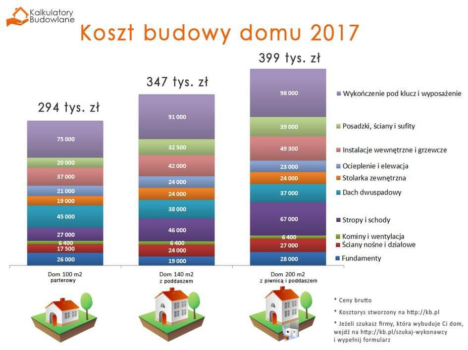 Kredyt na budowę domu - wykres kosztów