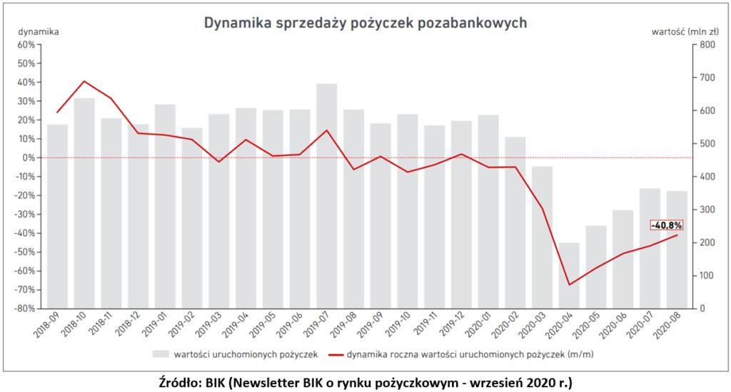 Pożyczka na raty = wykres pożyczek pozabankwoych