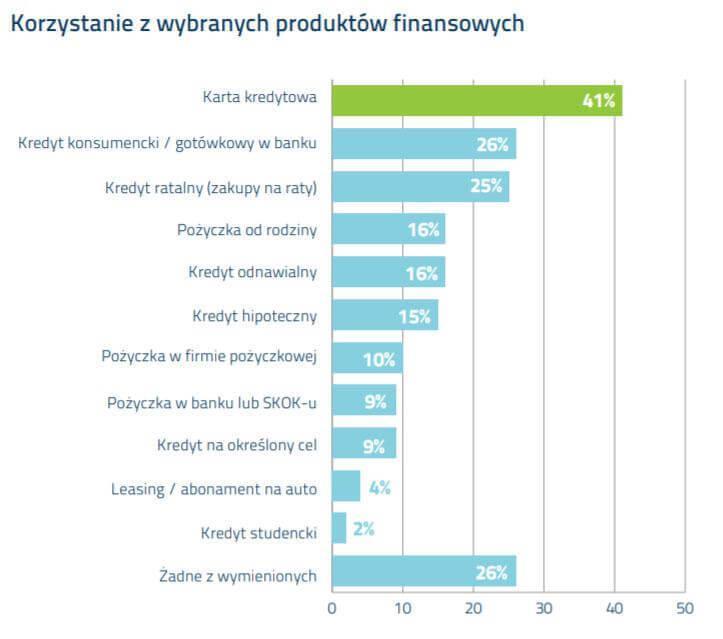 Pożyczka na raty wykres popularność produktów