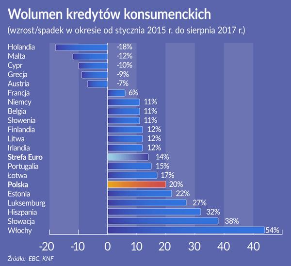 Ustawa o kredycie konsumenckim - wykres kredytów