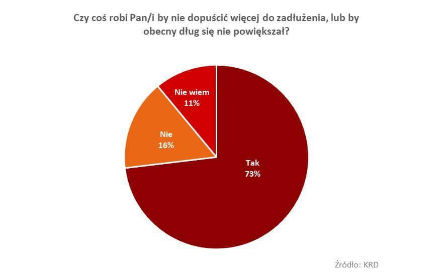 Wykres spłacania zadłużenia - kredytu dla zadłużonych