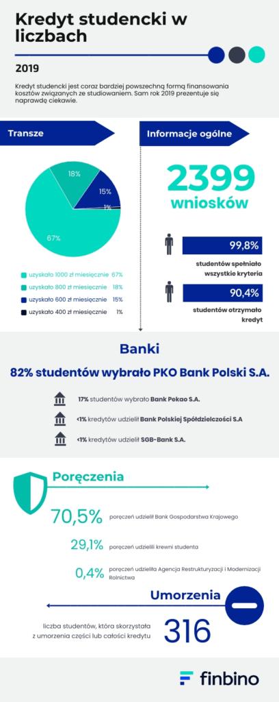Ilość wziętych kredytów studenckich - wykres
