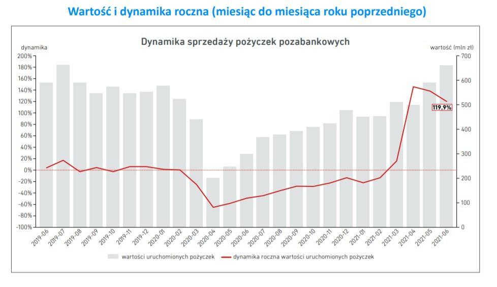 Pożyczka na dowód - wykres sprzedaży