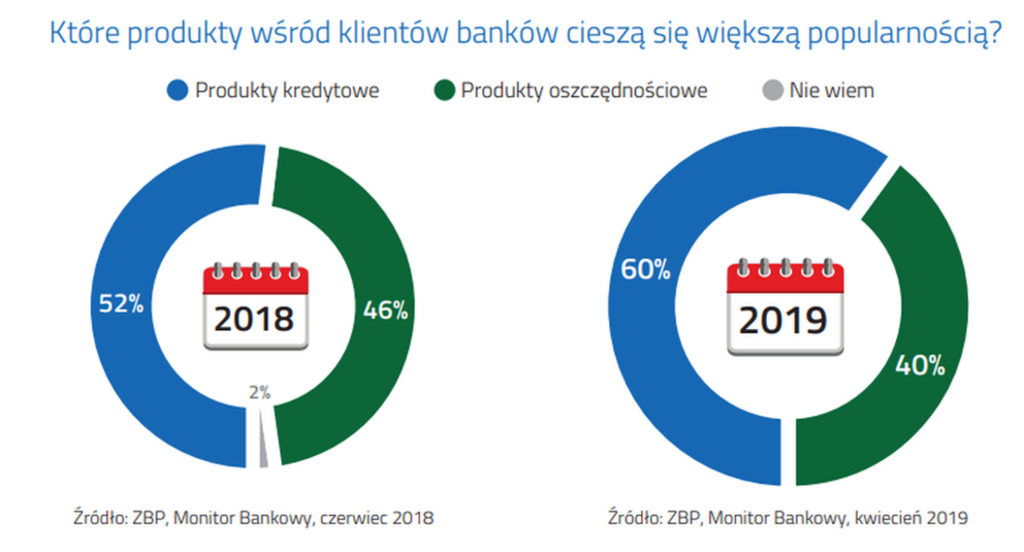 Umowa kredytowa - wykres popularność produktów