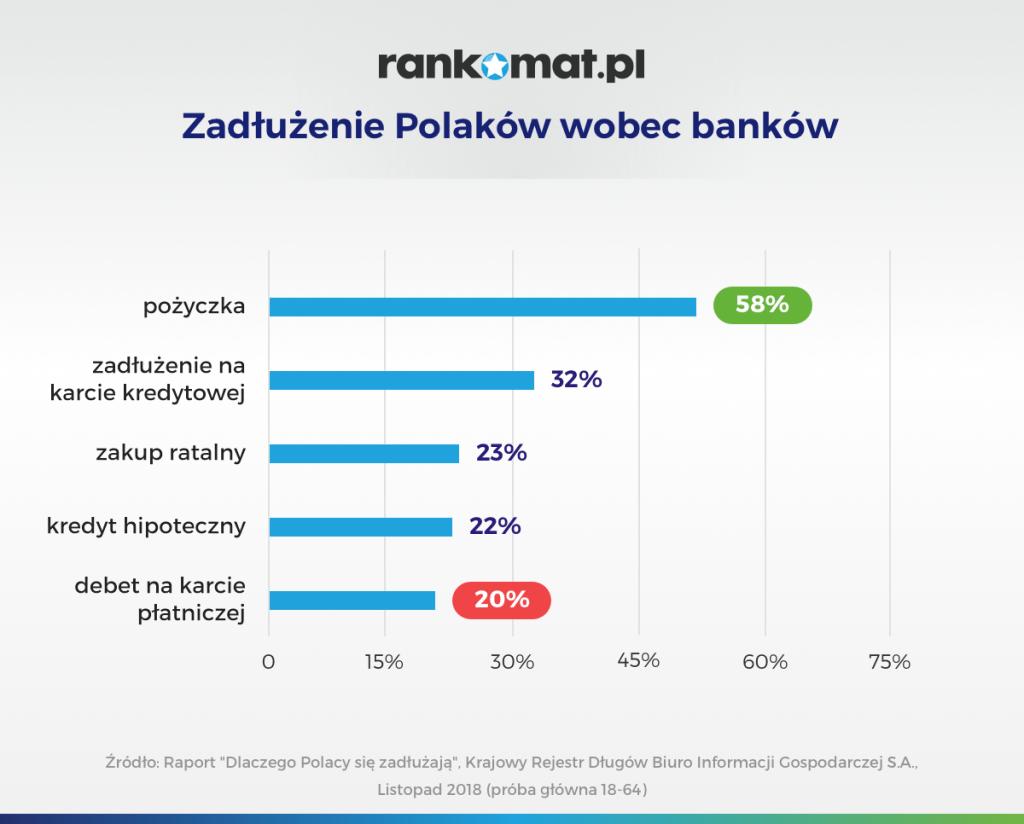 Pożyczka na dowód - wykres zadłużenie Polaków
